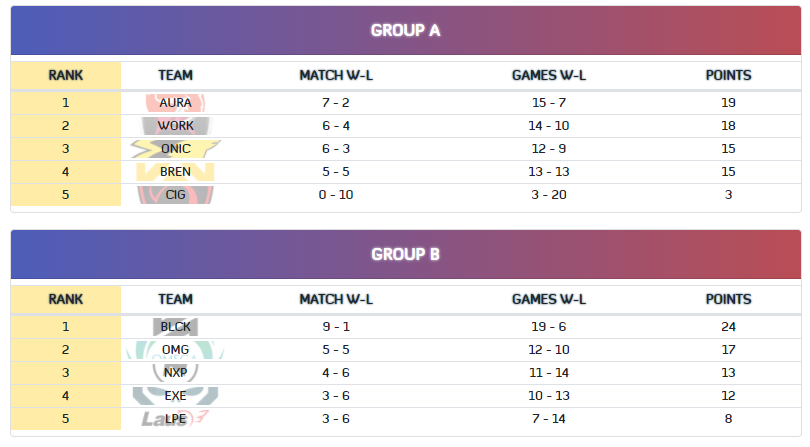 MPL-PH season 7 week 6 starts on May 7